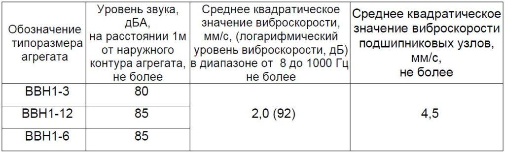Виброшумовые характеристики ВВН 1-12