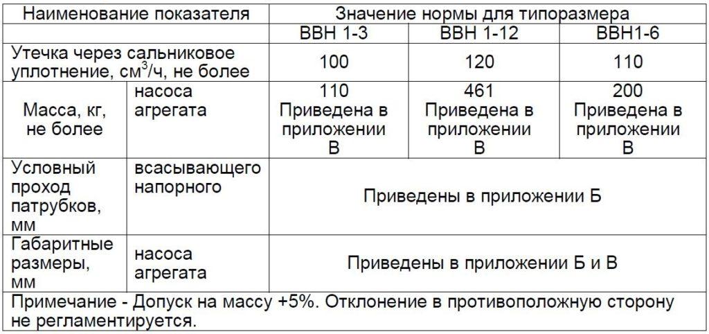Показатели эффективности ВВН